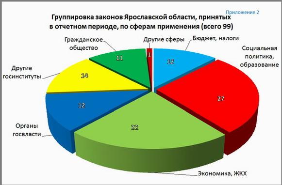 Отчет о деятельности Ярославской областной Думы за период с  Приложение 2